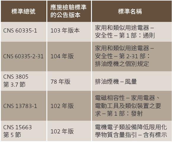 BSMI CNS Requirements for Rangehood