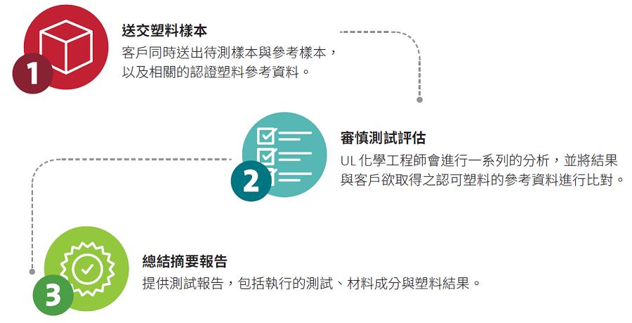 UL-Recognized-Plastics-Material-Identification-Process